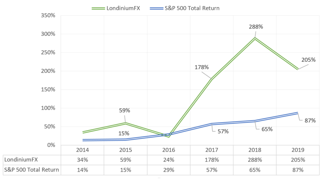 LondiniumFX Return Chart