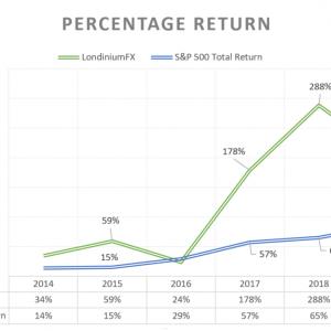 LondiniumFX Return charts